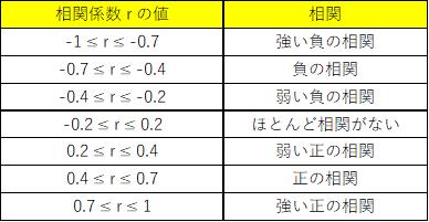 相関係数の相関関係を示した図