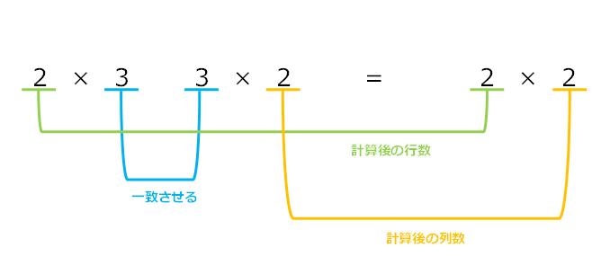 形状が異なる行列の積を求めるための条件