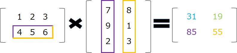 形状の異なる行列の積の計算2